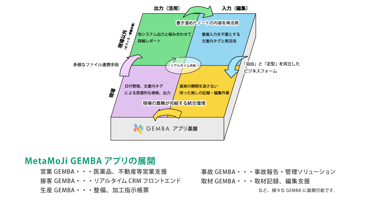 GEMBA Note for Business Top